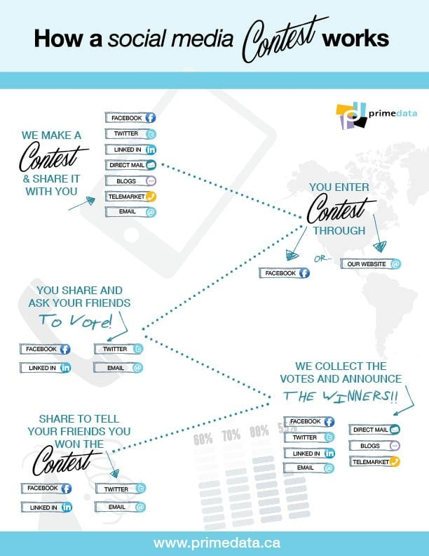 How a Social Media Contest works info graphic